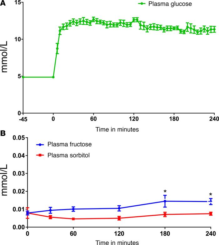 (A) Plasma glucose levels over time. (B) Plasma fructose and sorbitol le...