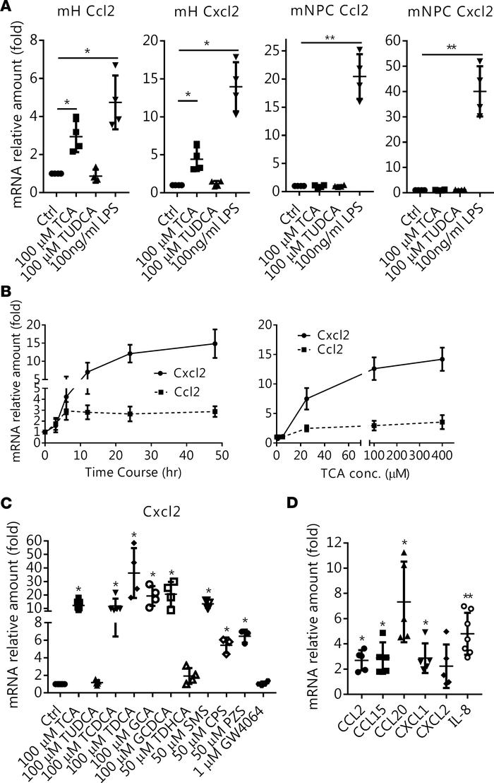 Bile acids stimulate chemokine mRNA expression in both human and mouse h...
