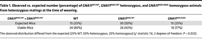 Observed vs. expected number (percentage) of GNA11WT/WT, GNA11R60C/WT he...