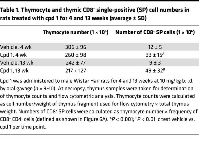 Thymocyte and thymic CD8+ single-positive (SP) cell numbers in rats trea...