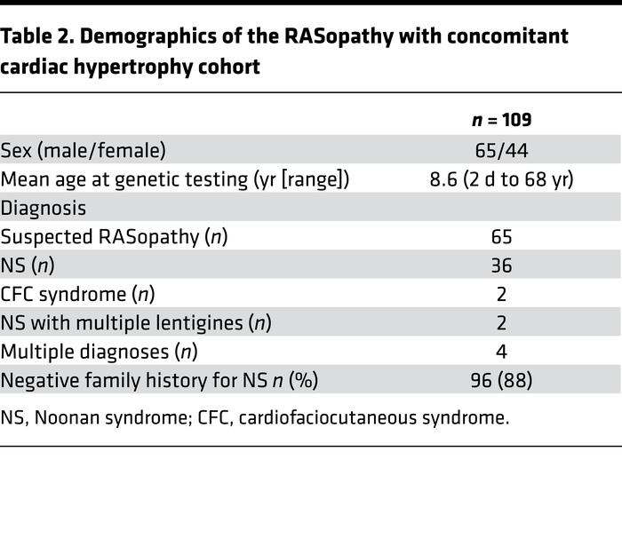 Demographics of the RASopathy with concomitant cardiac hypertrophy cohort