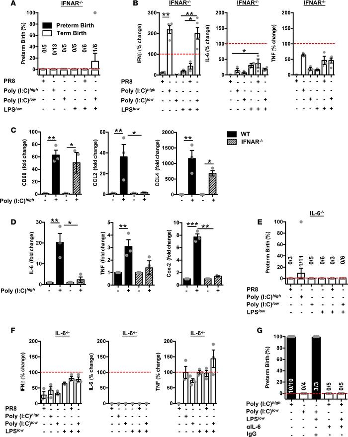 IFNAR signaling is necessary for viral infection–mediated priming of sec...