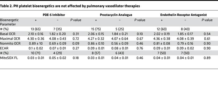 PH platelet bioenergetics are not affected by pulmonary vasodilator ther...