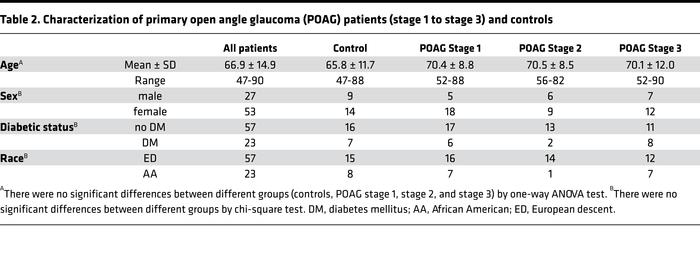Characterization of primary open angle glaucoma (POAG) patients (stage 1...