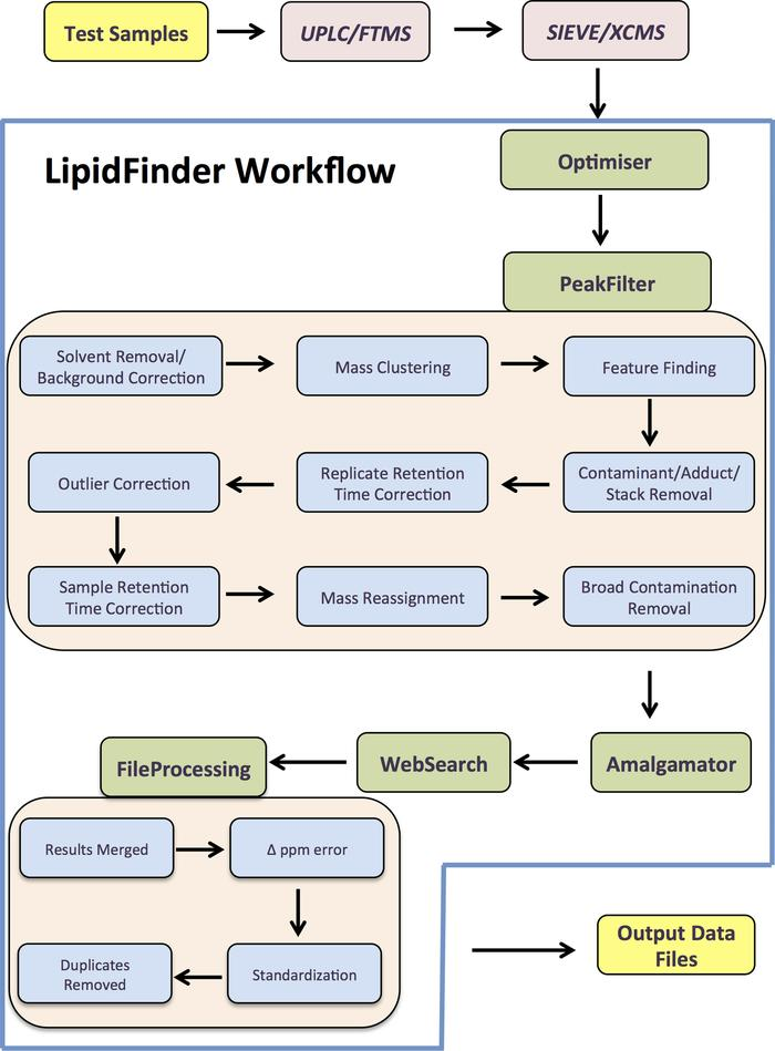 Schematic of the LipidFinder data processing workflow (using SIEVE). Dat...