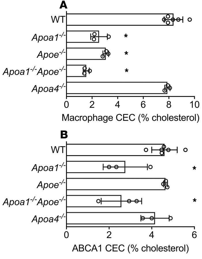 Macrophage cholesterol efflux capacity (CEC) and ABCA1-specific CEC (ABC...