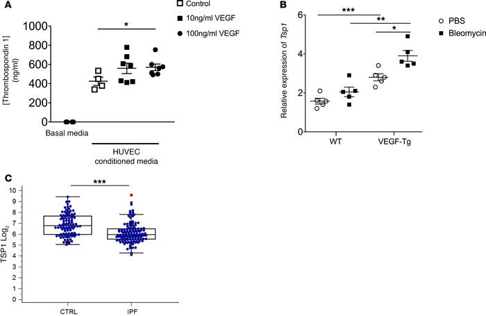 VEGF enhances thrombospondin-1 in vitro and in vivo, and expression of t...