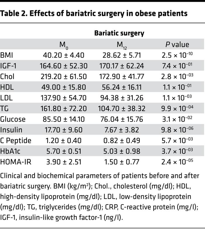 Effects of bariatric surgery in obese patients