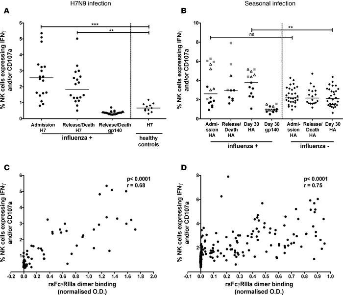 Increased NK cell–activating HA-specific Abs after severe influenza infe...