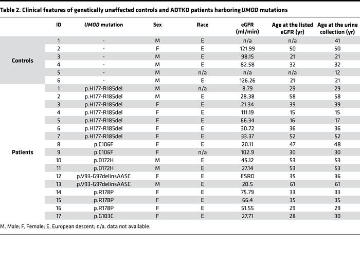 Clinical features of genetically unaffected controls and ADTKD patients ...