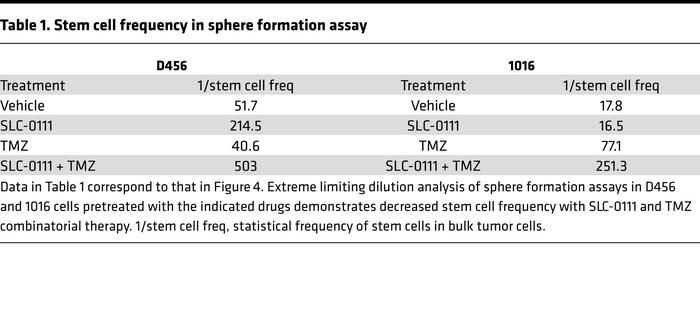 Stem cell frequency in sphere formation assay