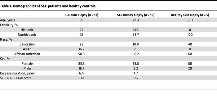 Demographics of SLE patients and healthy controls
