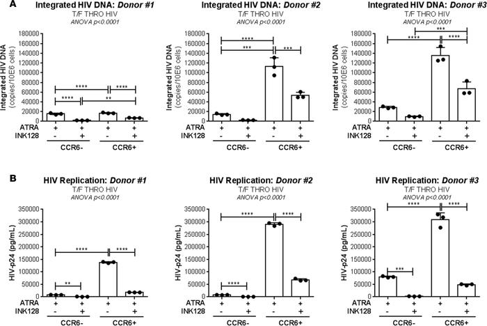 mTOR inhibitors counteract the effect of ATRA on HIV permissiveness in s...