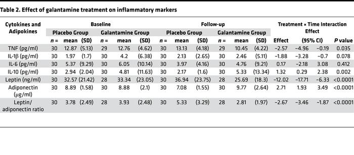 Effect of galantamine treatment on inflammatory markers