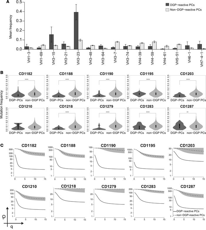 IGHV repertoire, frequency of somatic mutation, and clonal diversity of...