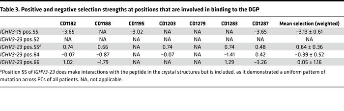Positive and negative selection strengths at positions that are involved...