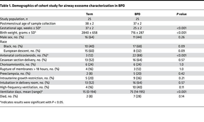 Demographics of cohort study for airway exosome characterization in BPD