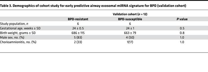 Demographics of cohort study for early predictive airway exosomal miRNA ...