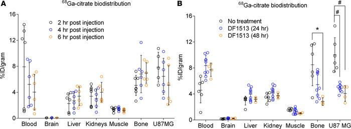 Preclinical data showing that 68Ga-citrate uptake is TFRC dependent in g...