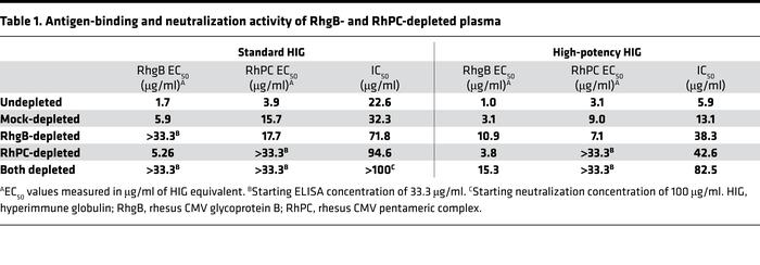 Antigen-binding and neutralization activity of RhgB- and RhPC-depleted p...