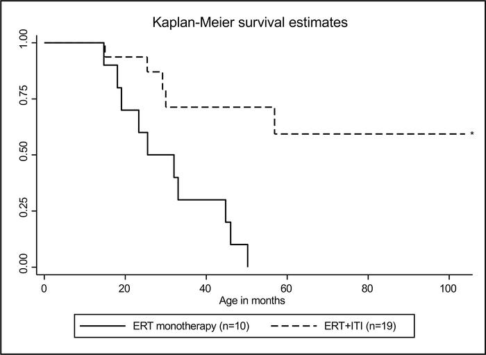 Kaplan-Meier curve for overall survival of CRIM-negative IPD patients tr...