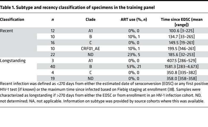 Subtype and recency classification of specimens in the training panel
