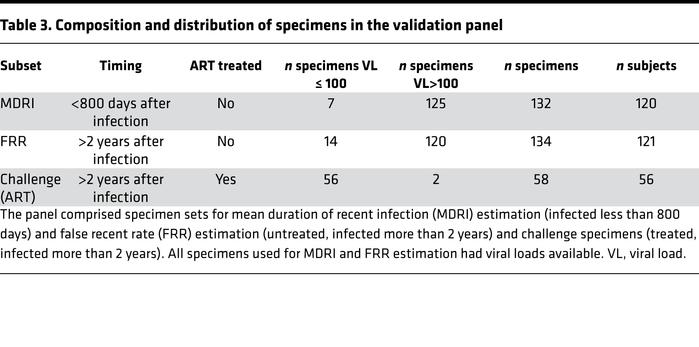 Composition and distribution of specimens in the validation panel