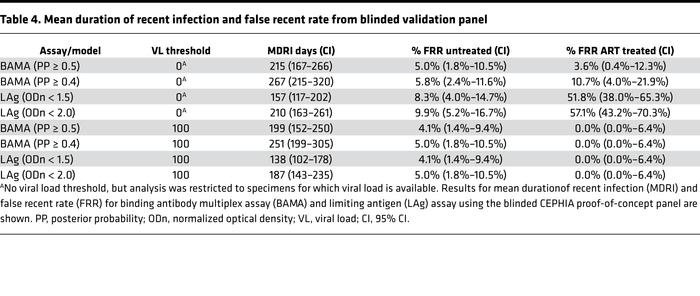 Mean duration of recent infection and false recent rate from blinded val...