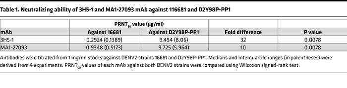 Neutralizing ability of 3H5-1 and MA1-27093 mAb against 116681 and D2Y98...