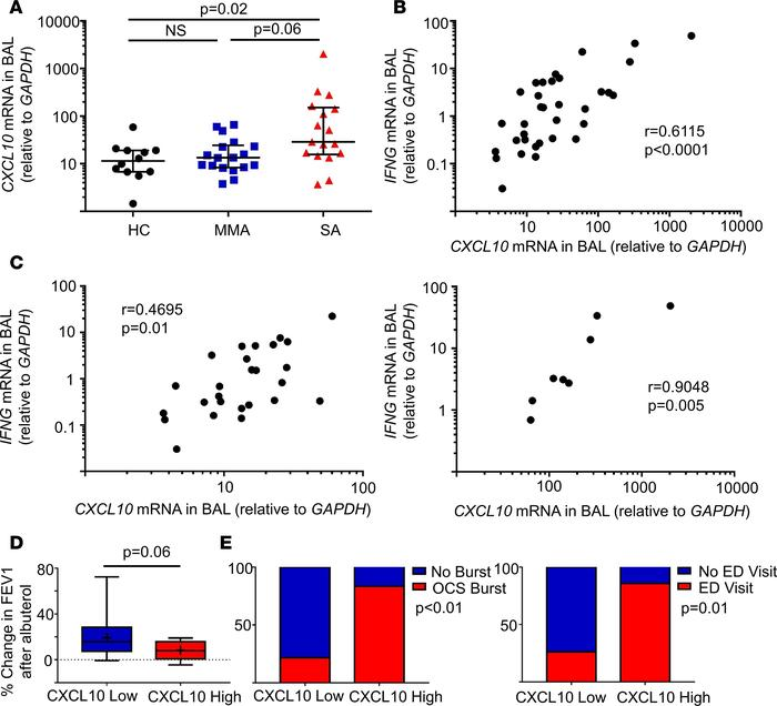CXCL10 expression is elevated in severe asthma and associated with poor...