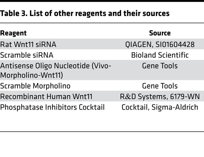 List of other reagents and their sources