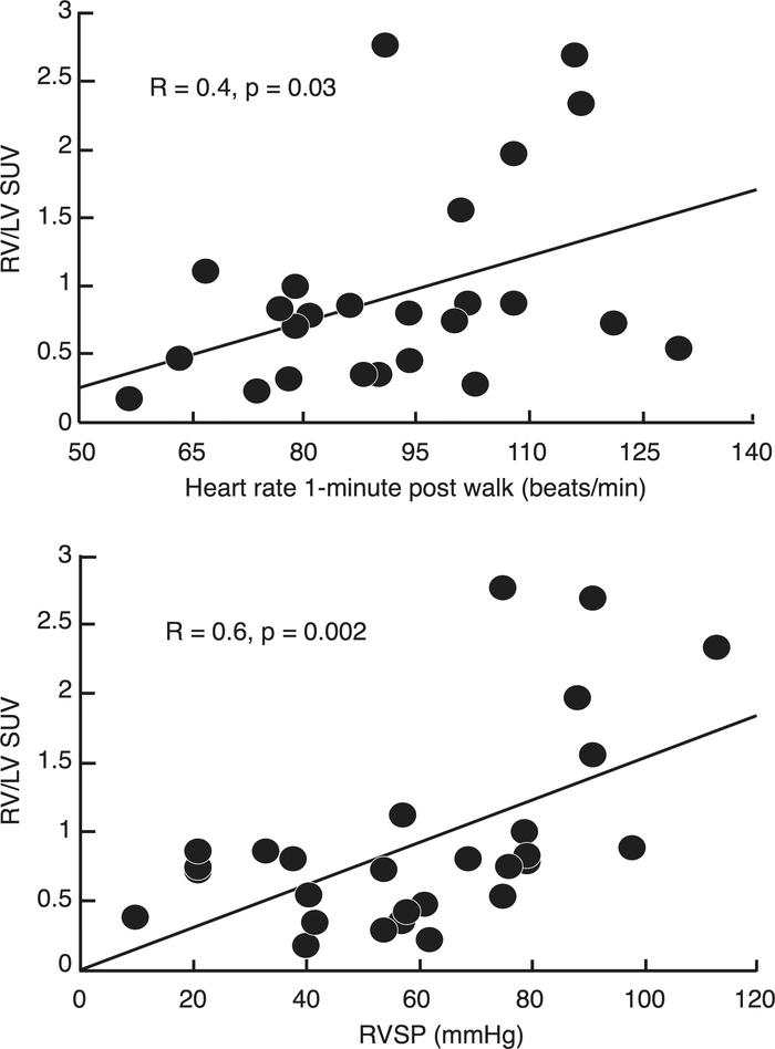 Association of RV/LV glucose uptake to heart rate and RV systolic pressu...