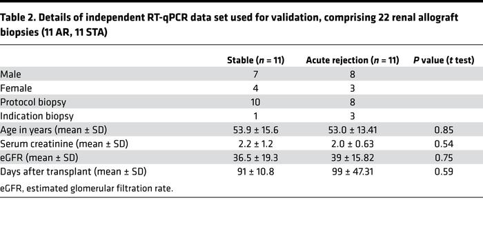 Details of independent RT-qPCR data set used for validation, comprising ...