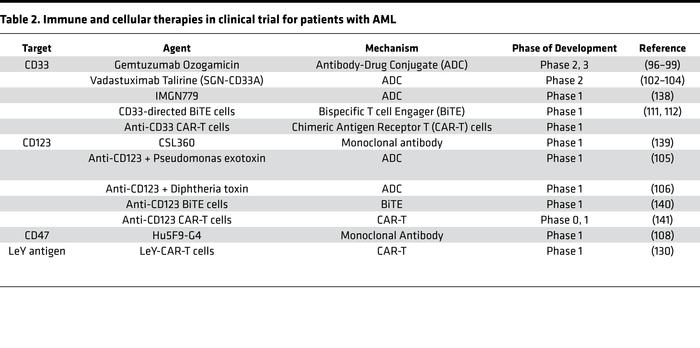 Immune and cellular therapies in clinical trial for patients with AML