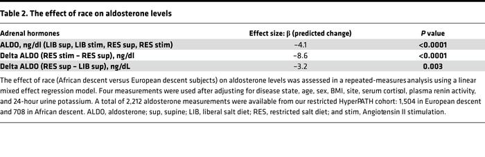 The effect of race on aldosterone levels