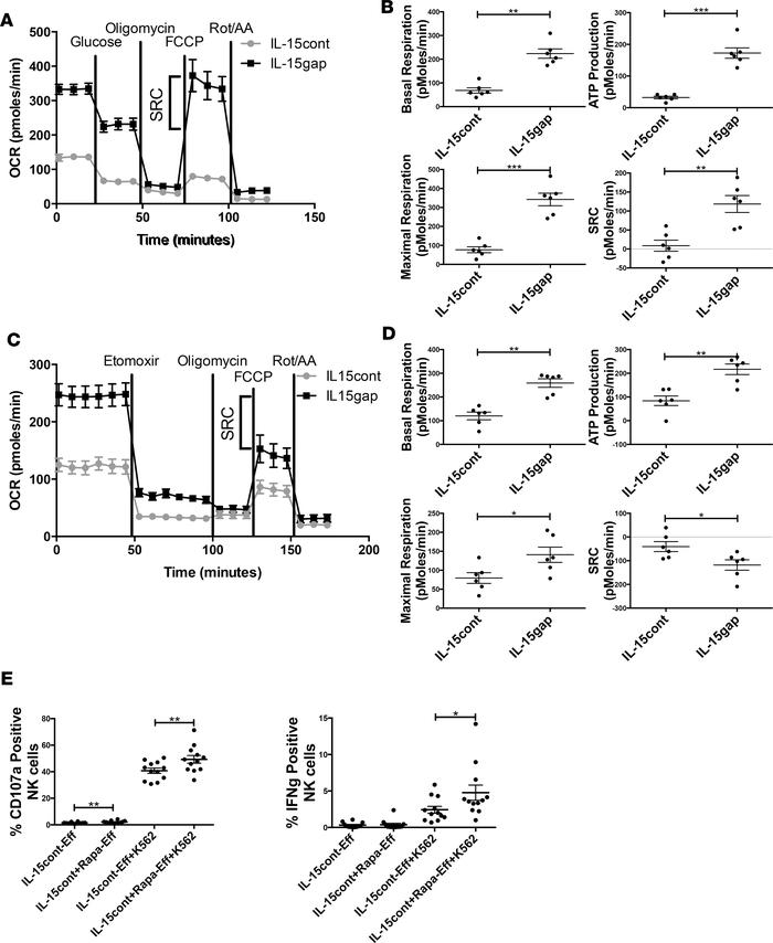 Continuous IL-15 treatment alters NK cell metabolism by mitigating fatty...