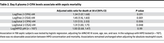 Day 0 plasma 2-ClFA levels associate with sepsis mortality
