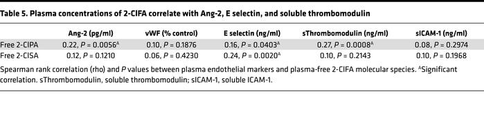 Plasma concentrations of 2-ClFA correlate with Ang-2, E selectin, and so...
