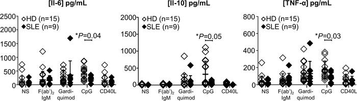 Altered cytokine secretion after TLR9 stimulation in SLE B cells. Concen...