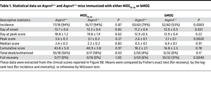 Statistical data on Asprv1+/+ and Asprv1+/+ mice immunized with either M...