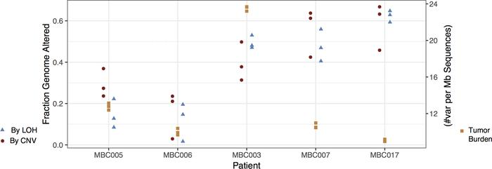 The extent of genome alteration is similar among metastases from each pa...