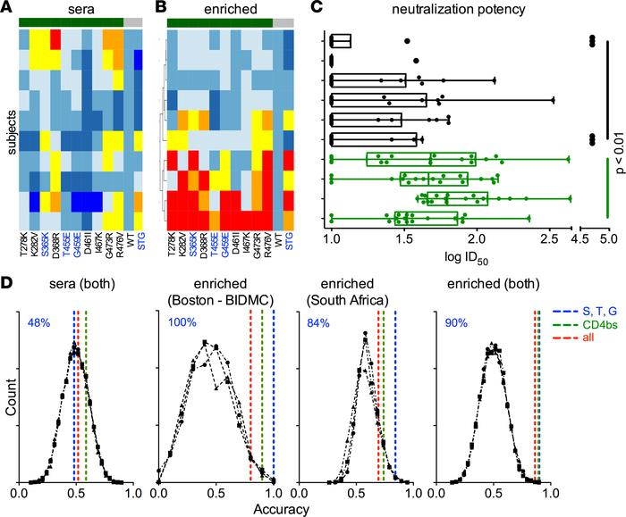 Prediction of polyclonal sera neutralization breadth across diverse subj...