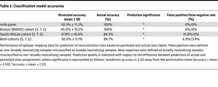 Classification model accuracies