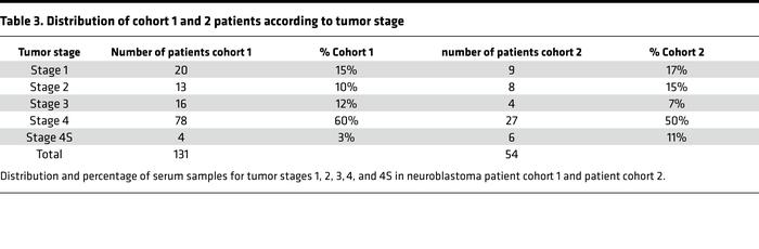 Distribution of cohort 1 and 2 patients according to tumor stage