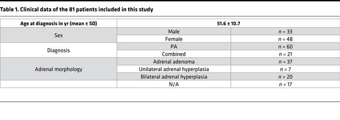 Clinical data of the 81 patients included in this study