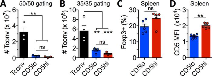Both CD5hi and CD5lo Tregs can maintain T cell homeostasis. Analysis of ...
