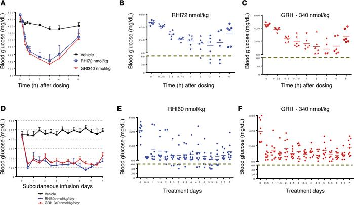 Mannosylated insulin analog GRI1 lowers glucose effectively without hypo...