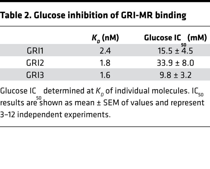 Glucose inhibition of GRI-MR binding