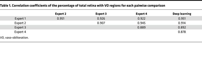 Correlation coefficients of the percentage of total retina with VO regio...