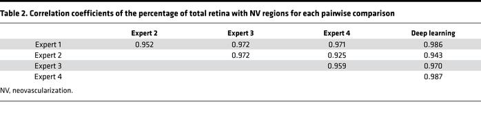 Correlation coefficients of the percentage of total retina with NV regio...